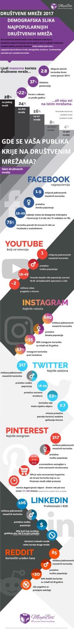MeyoBox-Infografika-Demografija-Drustvenih-Mreza